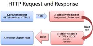 HTTP_request