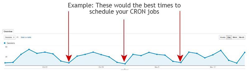 CRON-jobs-schedule
