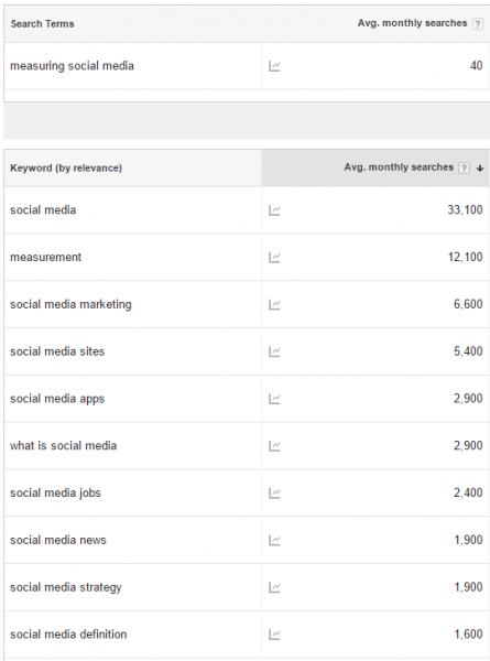 spiral-media-measuring-social-media
